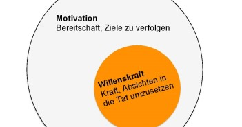 Motivation und Willenskraft