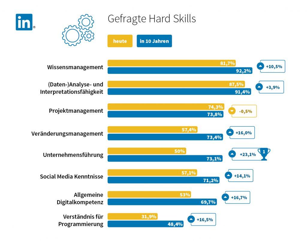 Infografik_Hard skills