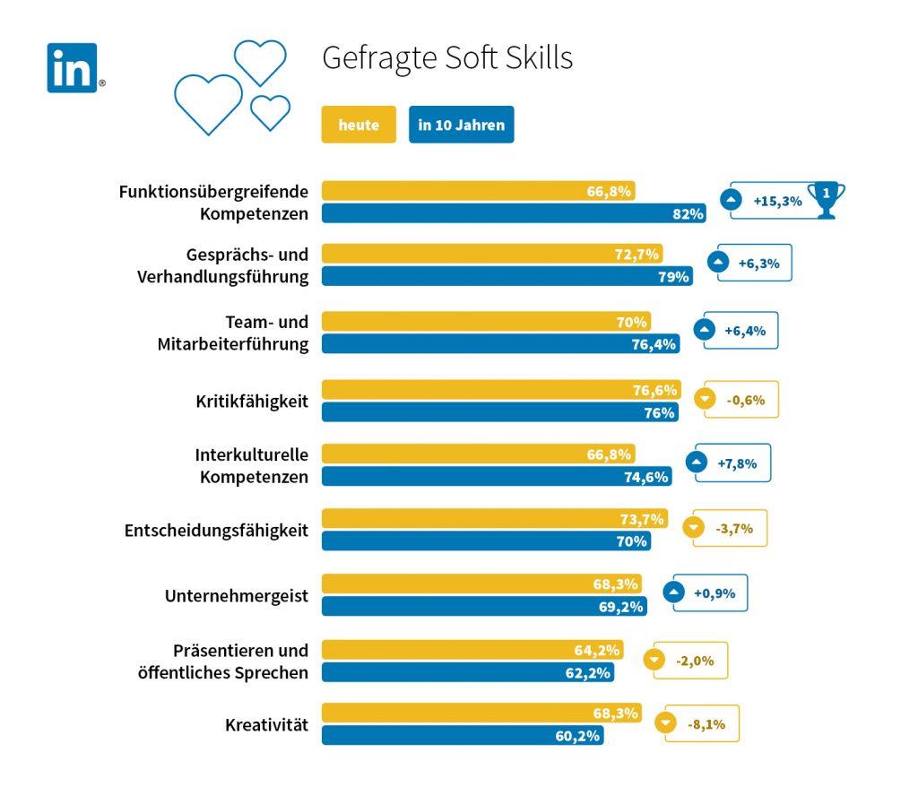 Infografik gefragte Soft-Skills