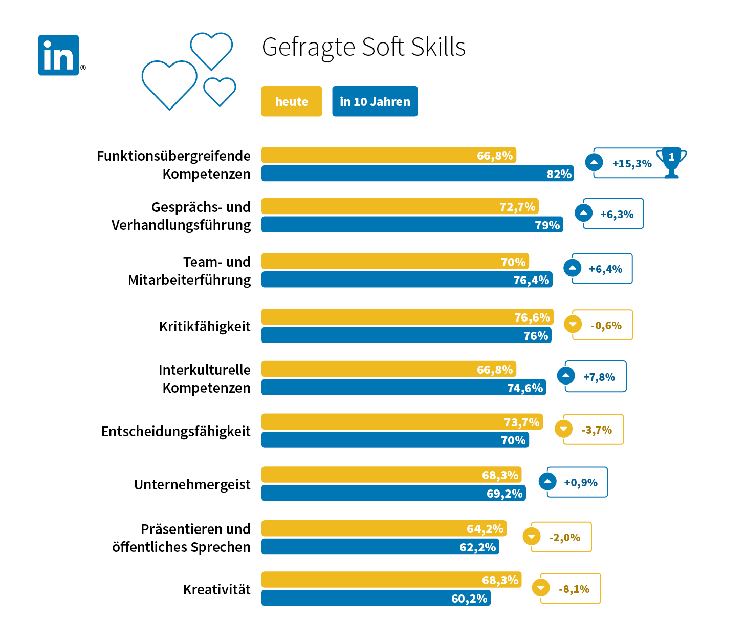 (h4)Soft Skills – mehr als nur Soziale Kompetenzen
